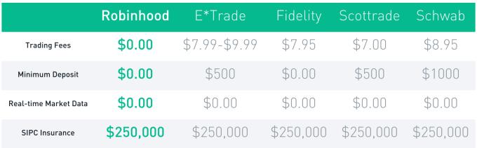La aplicación Robinhood ofrecerá compraventa de acciones sin comisiones