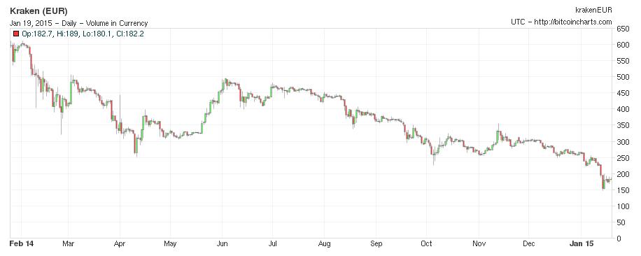 Variaciones en el precio de Bitcoin