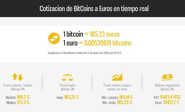 Cotización de Bitcoins a Euros en tiempo real