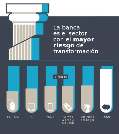 La banca, el sector con el mayor riesgo de transformación