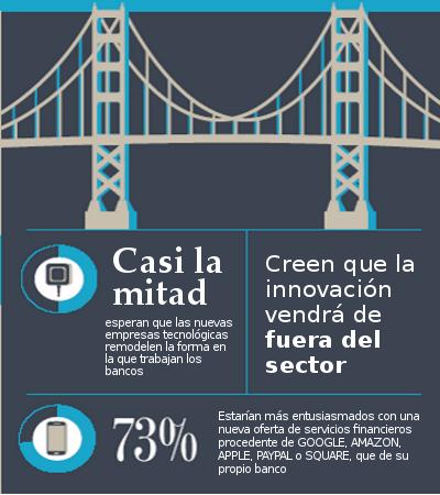 La innovación vendrá de mano de las empresas tecnológicas