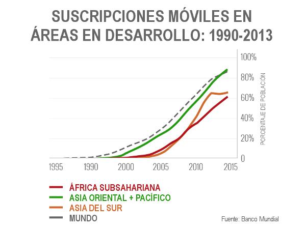 Suscripciones móviles en áreas en desarrollo