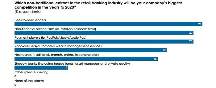 Banca minorista en 2020 - Retos y cambios