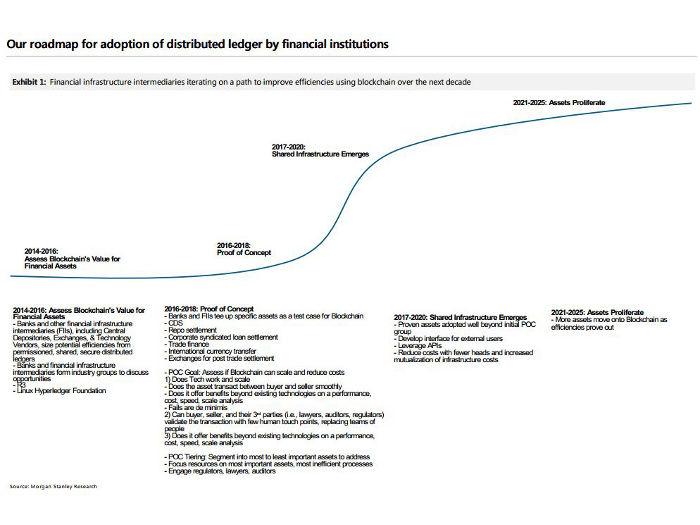 Hoja de ruta de la adopción de la blockchain por parte de los bancos, según Morgan Stanley