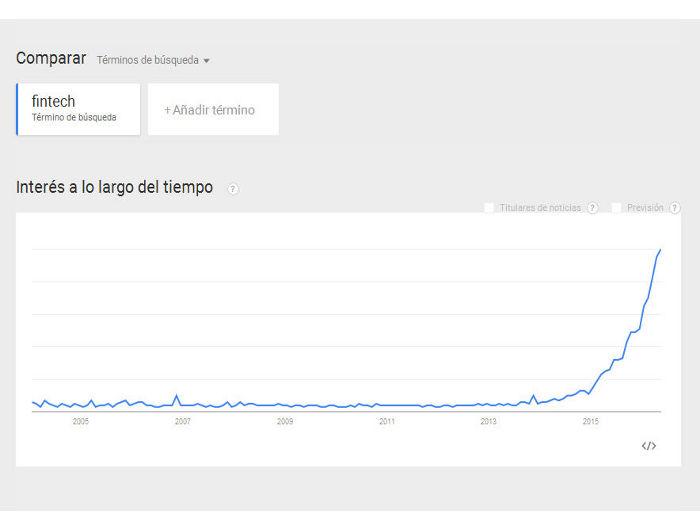 Búsqueda del término fintech en Google Trends