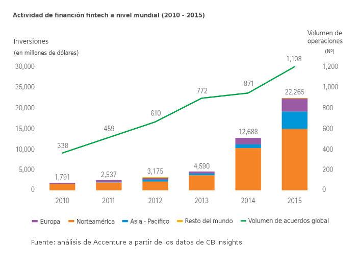 Actividad de financiación fintech a nivel mundial