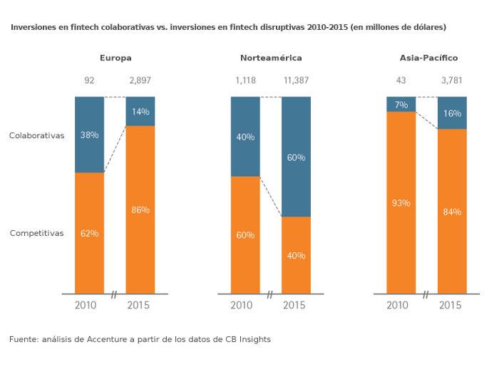 Inversión en empresas fintech colaborativas vs. disruptivas