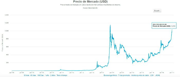 cotizacion-bitcoin-2017