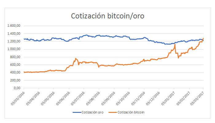 Gráfico: El precio del Bitcoin supera por primera vez al del oro