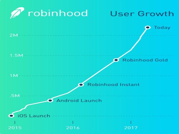 Robinhood_crecimiento2015-2017